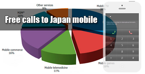 Free calls to Japan mobile through iEvaPhone